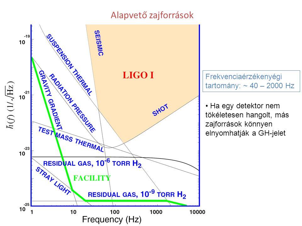 Alapvető zajforrások Frekvenciaérzékenyégi tartomány: ~ 40 – 2000 Hz Ha egy detektor nem tökéletesen hangolt, más zajforrások könnyen elnyomhatják a G