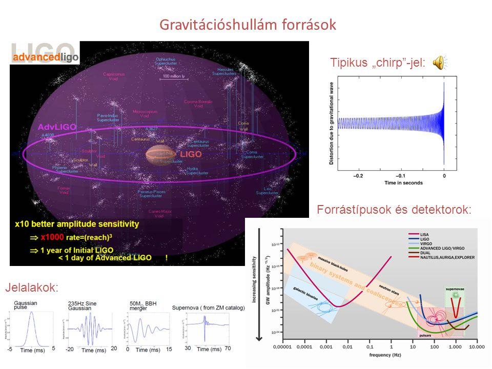 """Gravitációshullám források Jelalakok: Forrástípusok és detektorok: Tipikus """"chirp""""-jel:"""