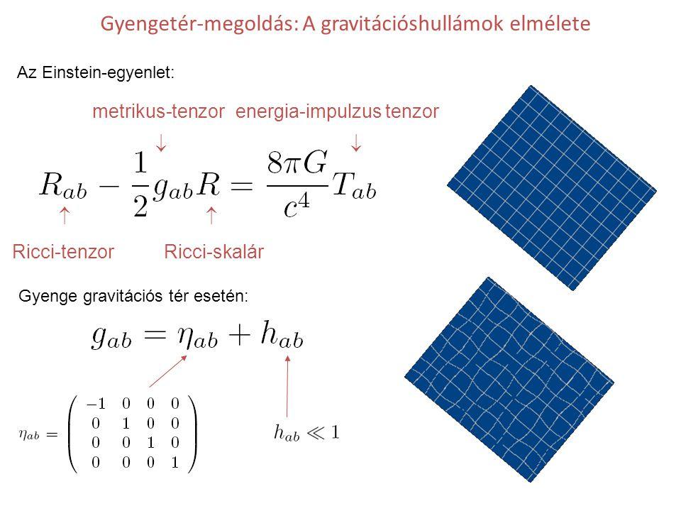 """1) Linearizálás:  2) Hilbert-Lorenz-mérték:  Hullámegyenlet Polarizációk: A hullám """"+ és a """"× irányú polarizáció torzító hatása Gyengetér-megoldás: A gravitációshullámok elmélete"""