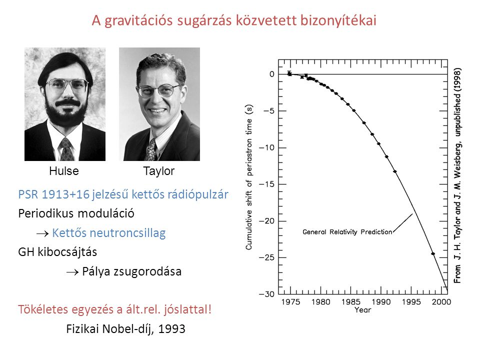 A gravitációs sugárzás közvetett bizonyítékai HulseTaylor PSR 1913+16 jelzésű kettős rádiópulzár Periodikus moduláció  Kettős neutroncsillag GH kiboc