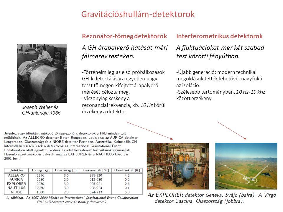 Gravitációshullám-detektorok Rezonátor-tömeg detektorokInterferometrikus detektorok A GH árapalyerő hatását méri félmerev testeken. -Történelmileg az