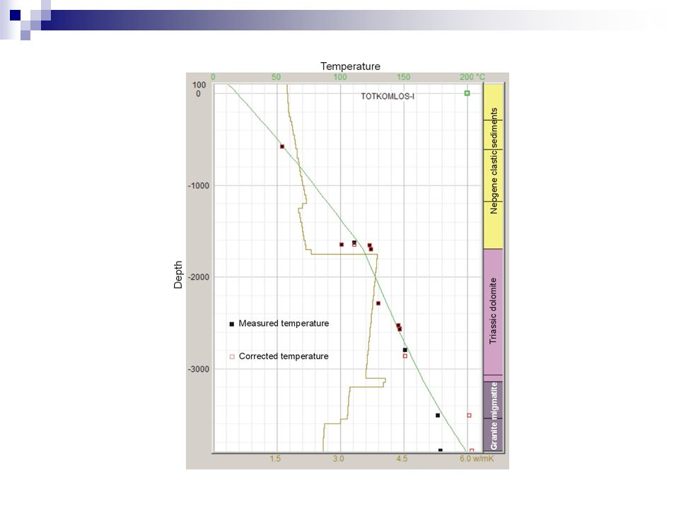 Geotermia alapfogalmak Hőáram meghatározás Hőmérsékletet → hőáramot befolyásoló folyamatok  Paleoklimatikus változás  Üledéképződés/erózió  Felszín alatti vízáramlás  Hővezetőképesség 2D/3D változása (pl.