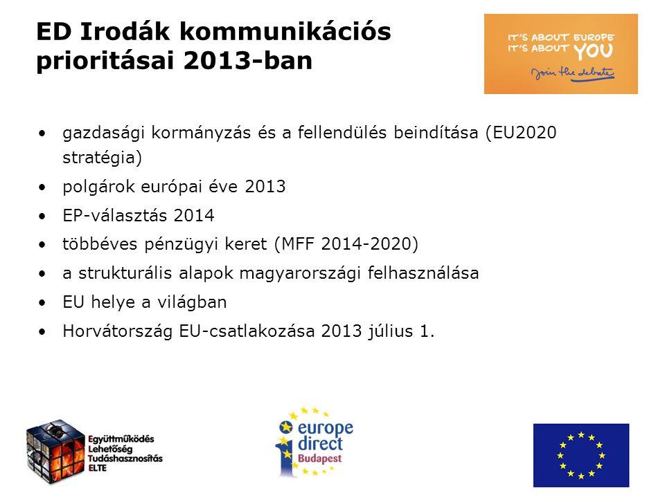 ED Budapest tevékenysége 2013-2017 személyes (heti 20 óra), telefonos, e-mail-es ügyfélszolgálat uniós tájékoztató anyagok biztosítása saját honlap és Facebook oldal működtetése kapcsolattartás a médiával rendezvények szervezése hírlevél ingyenes internet-hozzáférés biztosítása