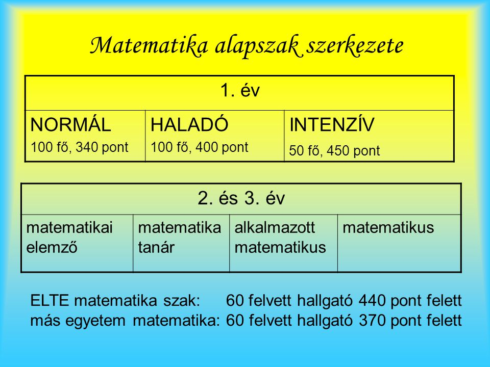 Matematika alapszak szerkezete 1. év NORMÁL 100 fő, 340 pont HALADÓ 100 fő, 400 pont INTENZÍV 50 fő, 450 pont 2. és 3. év matematikai elemző matematik