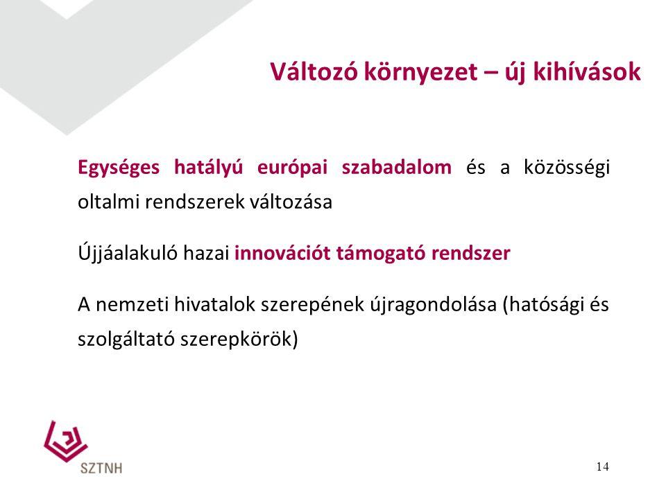 Változó környezet – új kihívások Egységes hatályú európai szabadalom és a közösségi oltalmi rendszerek változása Újjáalakuló hazai innovációt támogató rendszer A nemzeti hivatalok szerepének újragondolása (hatósági és szolgáltató szerepkörök) 14