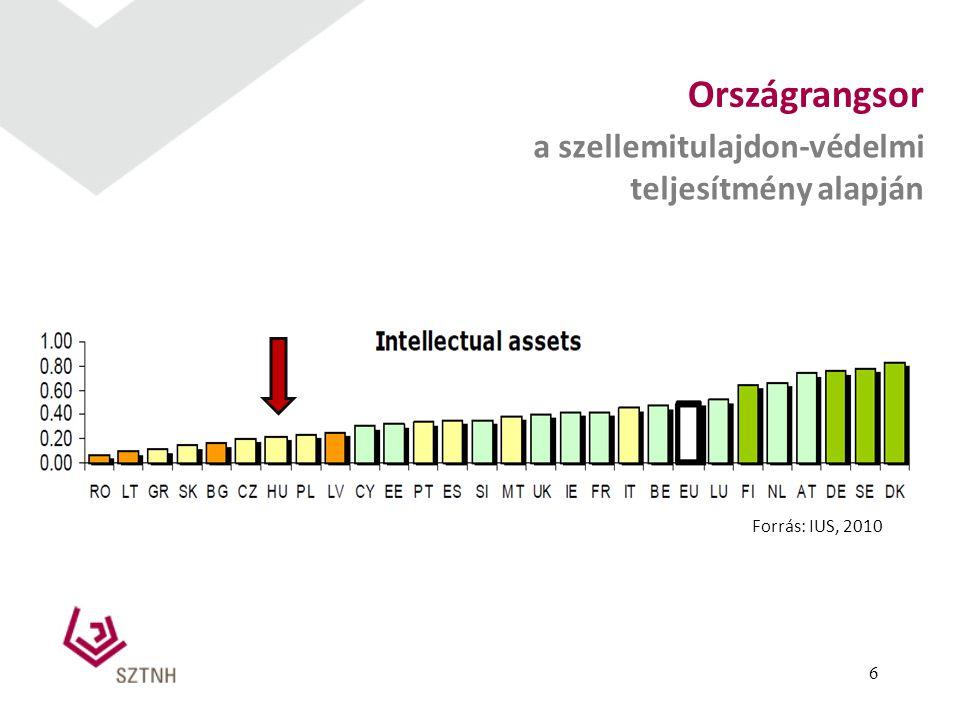 6 Forrás: IUS, 2010 Országrangsor a szellemitulajdon-védelmi teljesítmény alapján