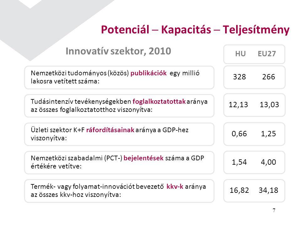 Innovatív szektor, 2010 7 Potenciál ─ Kapacitás ─ Teljesítmény Nemzetközi tudományos (közös) publikációk egy millió lakosra vetített száma: Tudásintenzív tevékenységekben foglalkoztatottak aránya az összes foglalkoztatotthoz viszonyítva: Üzleti szektor K+F ráfordításainak aránya a GDP-hez viszonyítva: Nemzetközi szabadalmi (PCT-) bejelentések száma a GDP értékére vetítve: Termék- vagy folyamat-innovációt bevezető kkv-k aránya az összes kkv-hoz viszonyítva: HUEU27 328 26612,13 13,030,66 1,251,54 4,0016,82 34,18