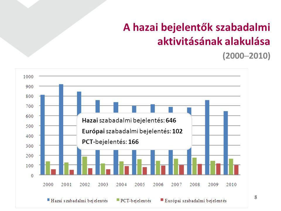 8 A hazai bejelentők szabadalmi aktivitásának alakulása (2000─2010) Hazai szabadalmi bejelentés: 646 Európai szabadalmi bejelentés: 102 PCT-bejelentés: 166