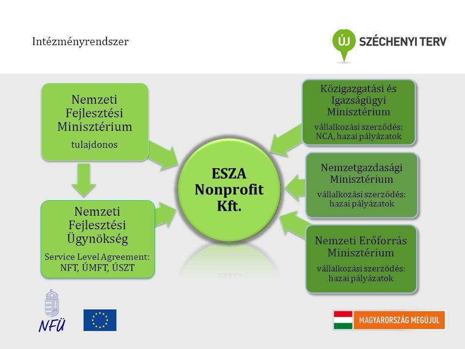 INTÉZMÉNYRENDSZER ESZA Nonprofit Kft. Nemzeti Fejlesztési Ügynökség Service Level Agreement : NFT, ÚMFT, ÚSZT Nemzeti Fejlesztési Minisztérium tulajdo