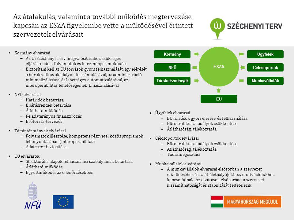 Az átalakulás, valamint a további működés megtervezése kapcsán az ESZA figyelembe vette a működésével érintett szervezetek elvárásait Kormány elvárása