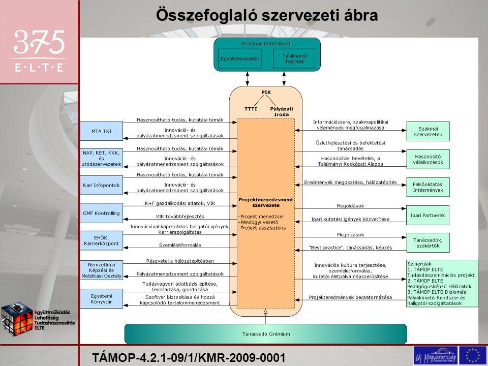 Összefoglaló szervezeti ábra TÁMOP-4.2.1-09/1/KMR-2009-0001