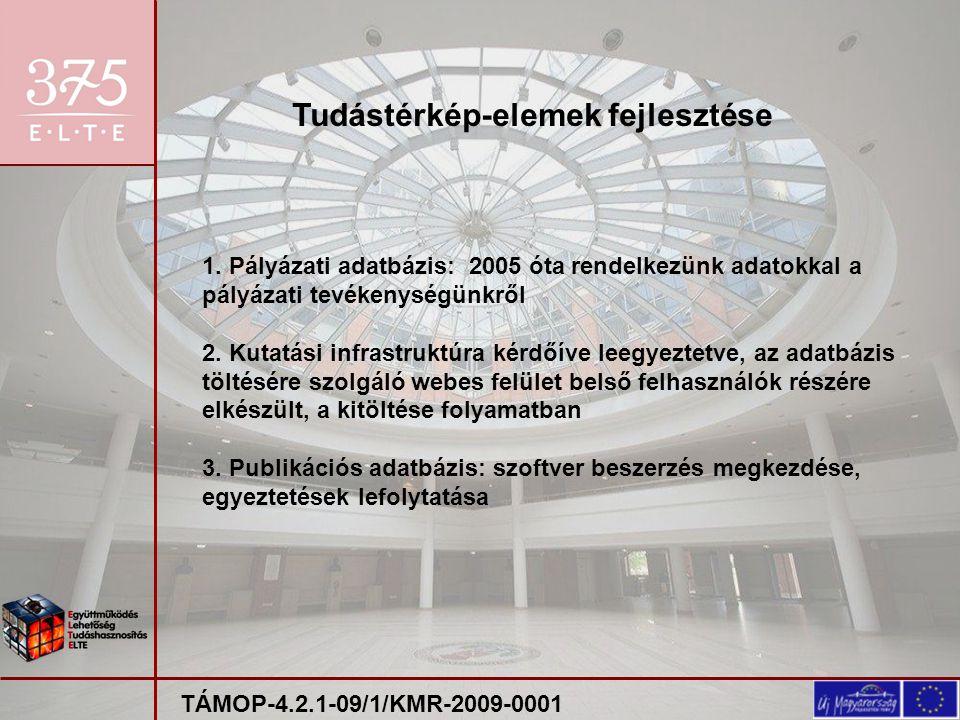 Módszer kidolgozása Mélyinterjú, kérdőív TÁMOP-4.2.1-09/1/KMR-2009-0001 Kutatói vállalkozói attitűdök vizsgálata