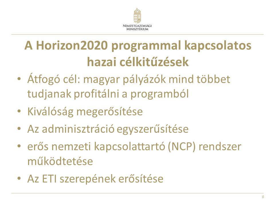 6 A Horizon2020 programmal kapcsolatos hazai célkitűzések Átfogó cél: magyar pályázók mind többet tudjanak profitálni a programból Kiválóság megerősítése Az adminisztráció egyszerűsítése erős nemzeti kapcsolattartó (NCP) rendszer működtetése Az ETI szerepének erősítése