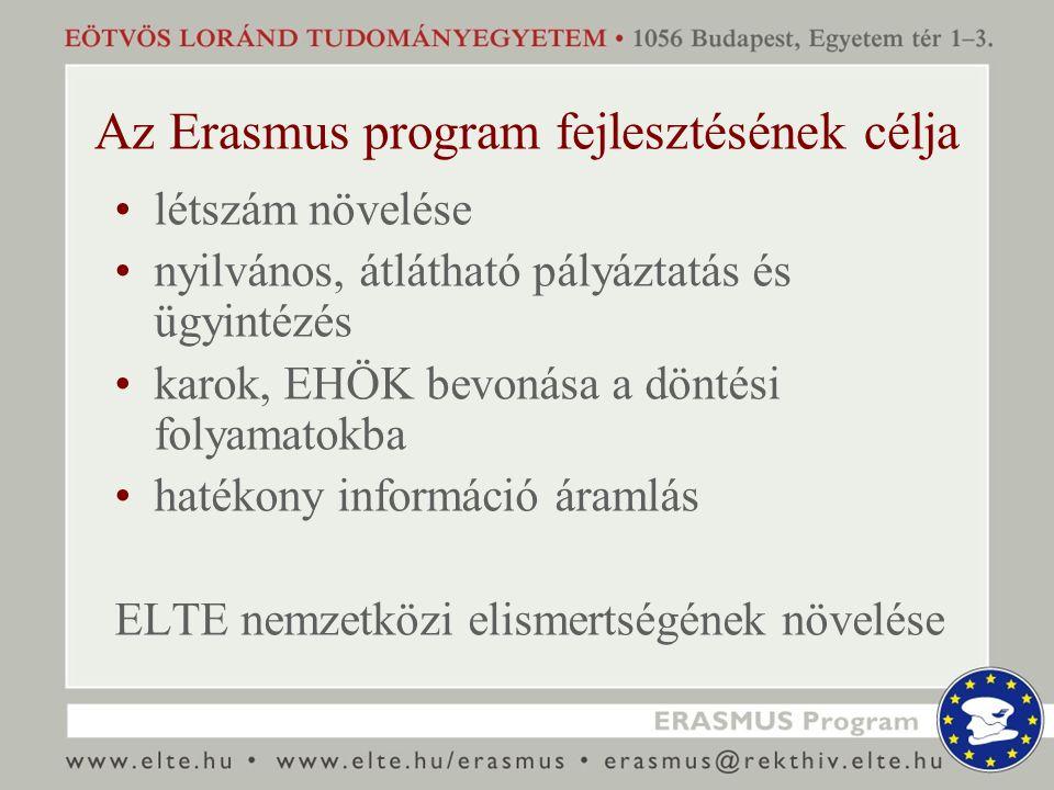 Programfejlesztés eszközei Létszámnövelés: EHÖK-el együttműködve Erasmus 7: kari információs napok intézményi és kari pályázati meghirdetés Erasmus ösztöndíjak emelése EHÖK kiegészítő támogatás