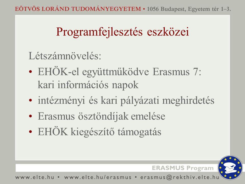 Programfejlesztés eszközei Létszámnövelés: EHÖK-el együttműködve Erasmus 7: kari információs napok intézményi és kari pályázati meghirdetés Erasmus ös