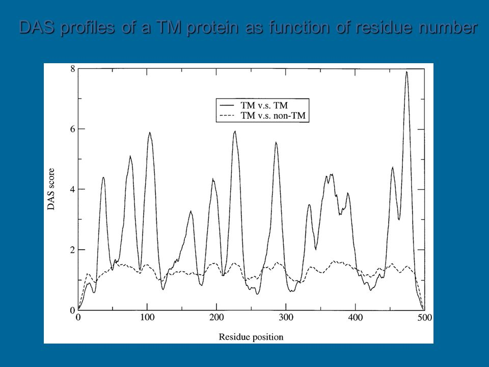 DAS profiles of a TM protein as function of residue number