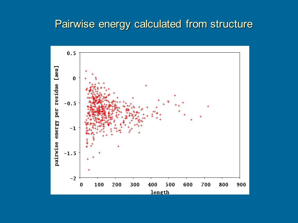 Pairwise energy calculated from structure