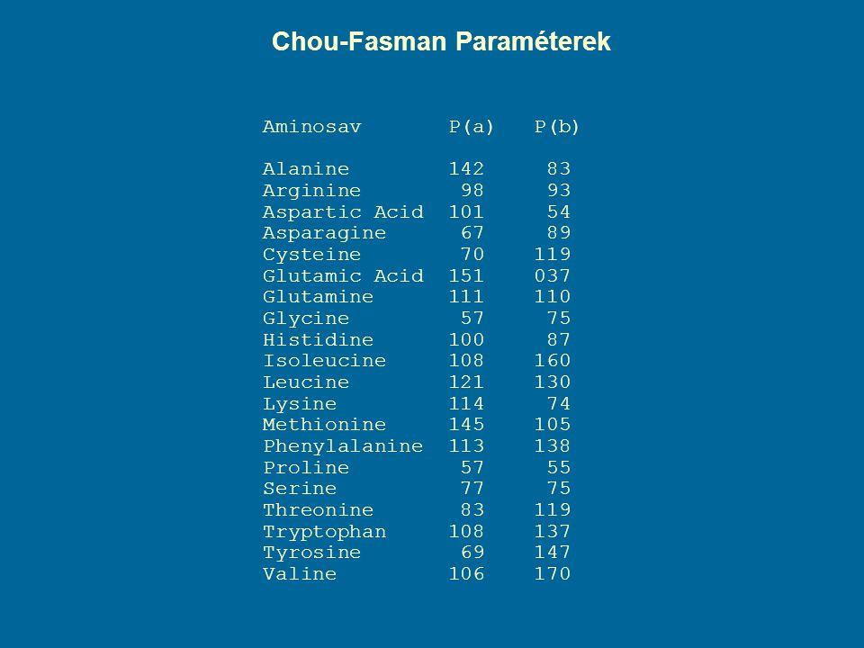 Chou-Fasman Paraméterek Aminosav P(a) P(b) Alanine 142 83 Arginine 98 93 Aspartic Acid 101 54 Asparagine 67 89 Cysteine 70 119 Glutamic Acid 151 037 G