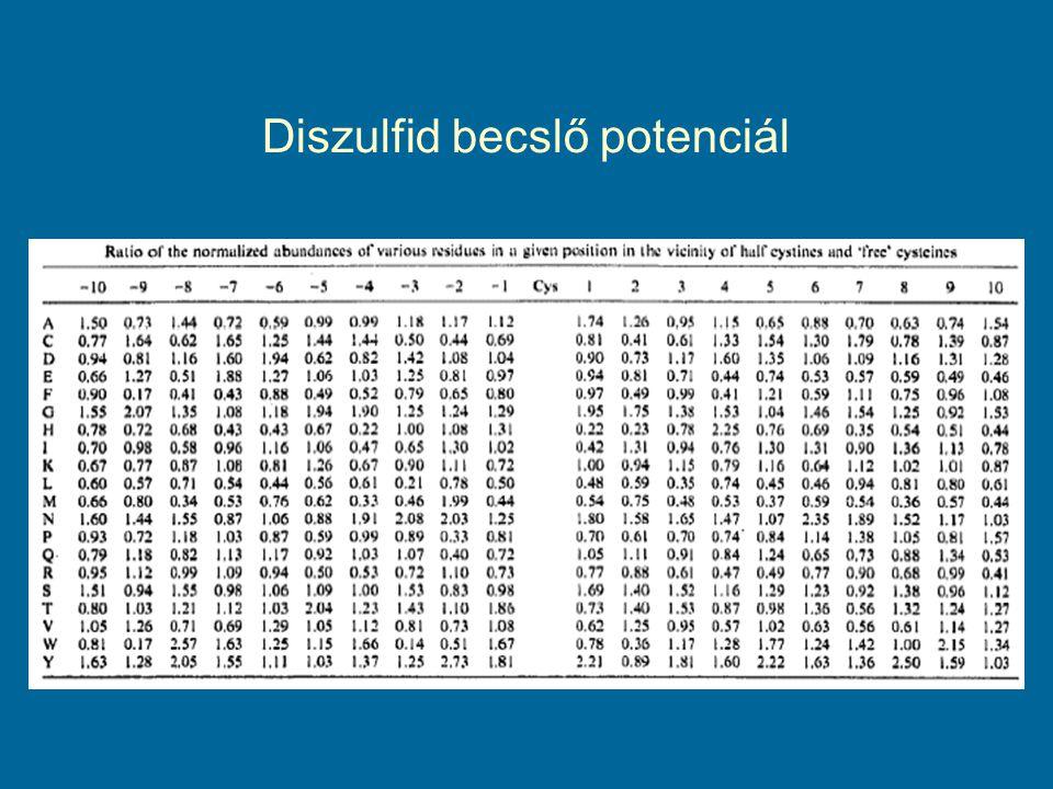 Diszulfid becslő potenciál