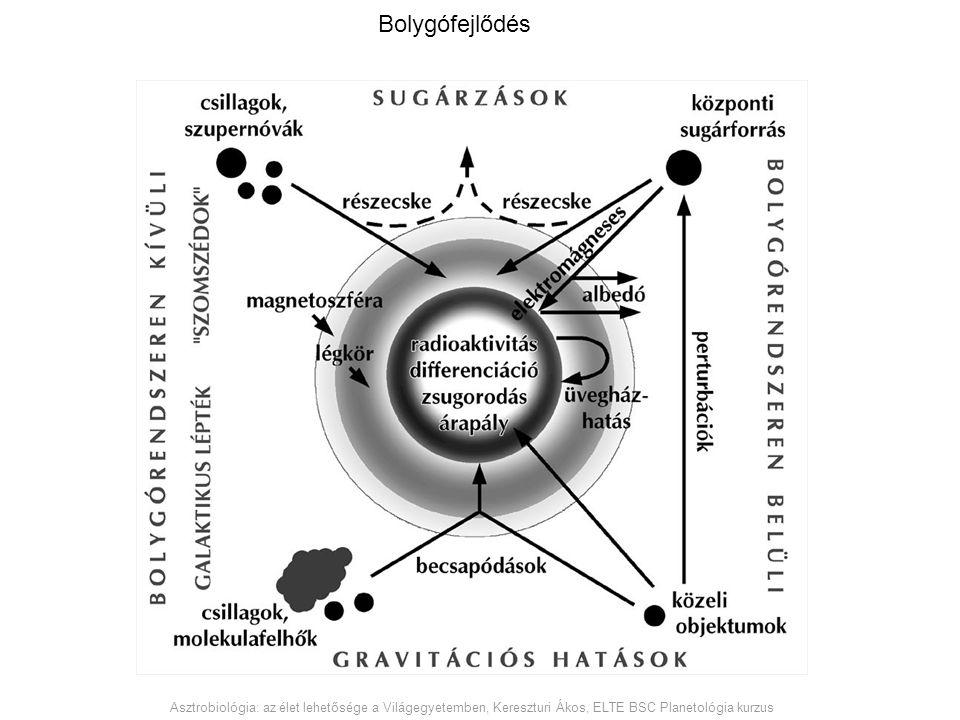 Bolygófejlődés Asztrobiológia: az élet lehetősége a Világegyetemben, Kereszturi Ákos, ELTE BSC Planetológia kurzus