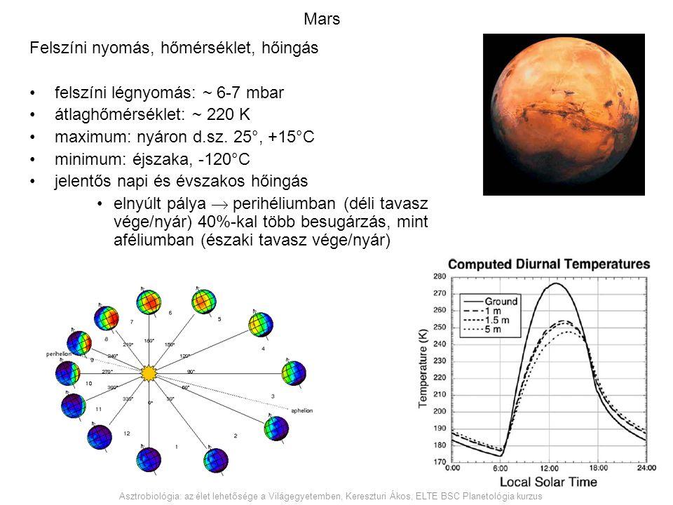 Mars Felszíni nyomás, hőmérséklet, hőingás felszíni légnyomás: ~ 6-7 mbar átlaghőmérséklet: ~ 220 K maximum: nyáron d.sz. 25°, +15°C minimum: éjszaka,