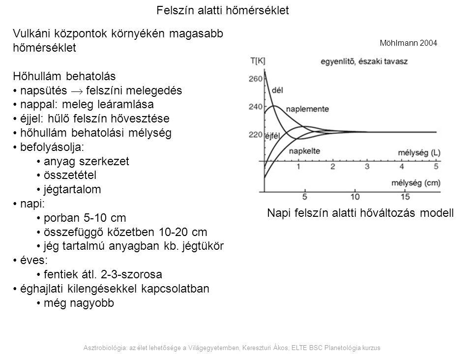 Möhlmann 2004 Felszín alatti hőmérséklet Vulkáni központok környékén magasabb hőmérséklet Hőhullám behatolás napsütés  felszíni melegedés nappal: mel