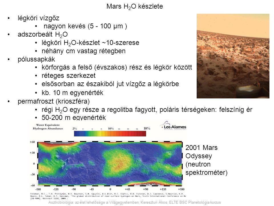 Mars H 2 O készlete légköri vízgőz nagyon kevés (5 - 100 μm ) adszorbeált H 2 O légköri H 2 O-készlet ~10-szerese néhány cm vastag rétegben pólussapká