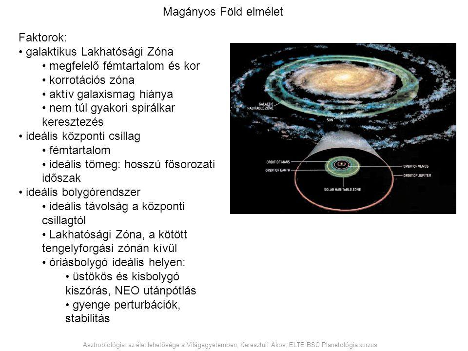 Magányos Föld elmélet Faktorok: galaktikus Lakhatósági Zóna megfelelő fémtartalom és kor korrotációs zóna aktív galaxismag hiánya nem túl gyakori spir