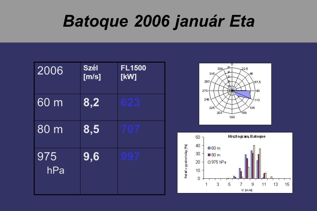 Batoque 2006 január Eta 2006 Szél [m/s] FL1500 [kW] 60 m8,28,2623 80 m8,58,5707 975 hPa 9,69,6997