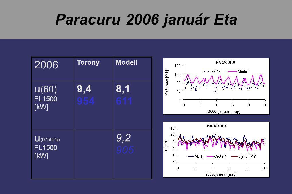 Paracuru 2006 január Eta 2006 ToronyModell u (60) FL1500 [kW] 9,4 954 8,1 611 u (975hPa) FL1500 [kW] 9,2 905