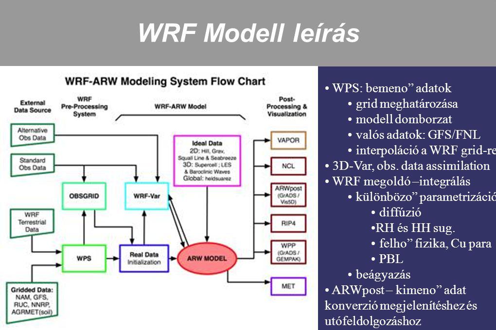"""WRF Modell leírás WPS: bemeno"""" adatok grid meghatározása modell domborzat valós adatok: GFS/FNL interpoláció a WRF grid-re 3D-Var, obs. data assimilat"""