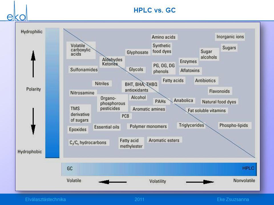 Elválasztástechnika2011Eke Zsuzsanna HPLC vs. GC