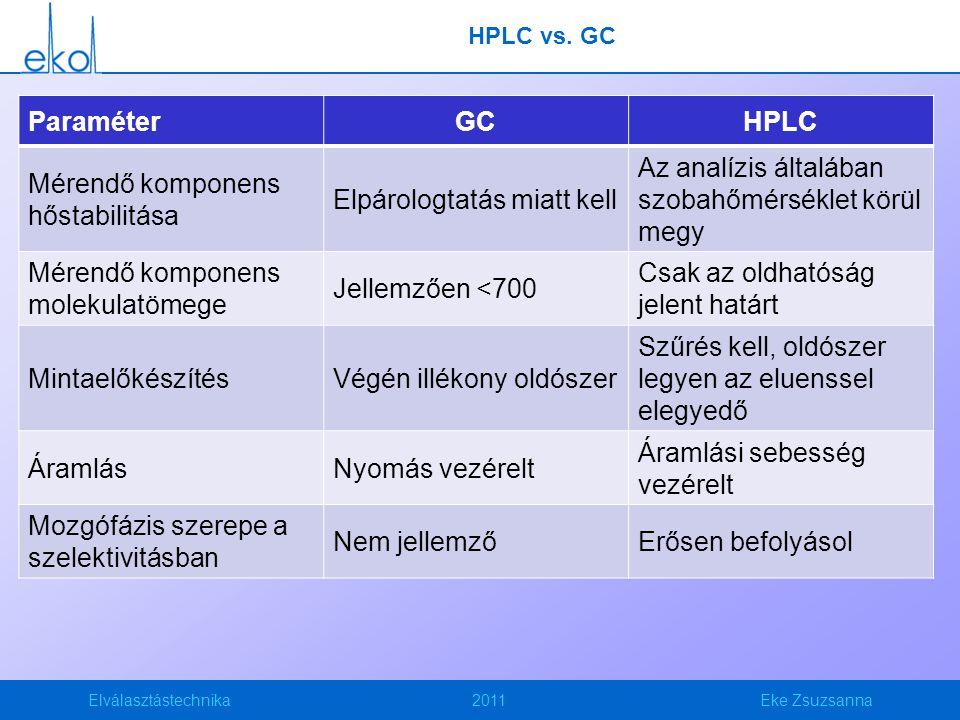 Elválasztástechnika2011Eke Zsuzsanna HPLC vs. GC ParaméterGCHPLC Mérendő komponens hőstabilitása Elpárologtatás miatt kell Az analízis általában szoba
