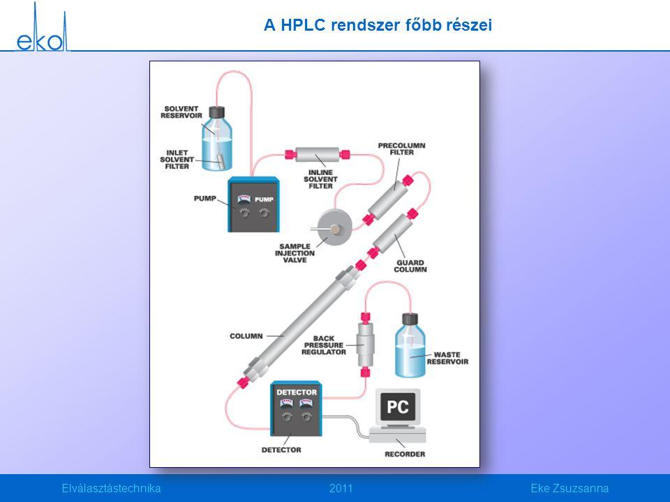 Elválasztástechnika2011Eke Zsuzsanna A HPLC rendszer főbb részei