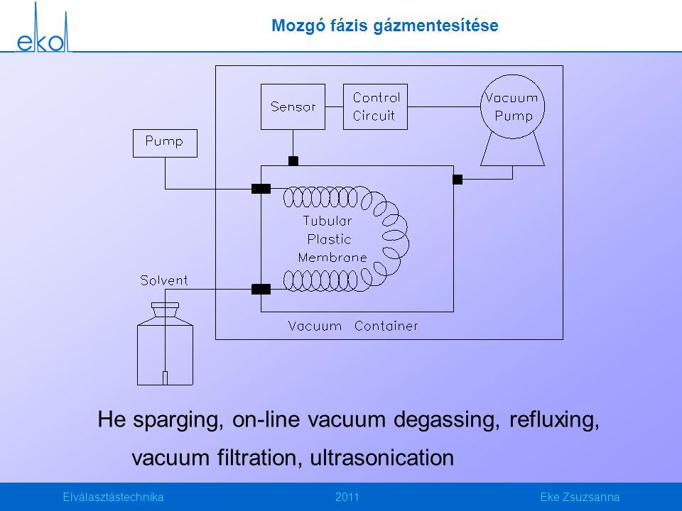Elválasztástechnika2011Eke Zsuzsanna Mozgó fázis gázmentesítése He sparging, on-line vacuum degassing, refluxing, vacuum filtration, ultrasonication
