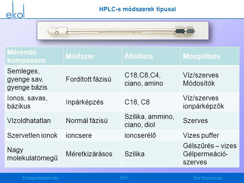 Elválasztástechnika2011Eke Zsuzsanna HPLC-s módszerek típusai Mérendő komponens MódszerÁllófázisMozgófázis Semleges, gyenge sav, gyenge bázis Fordított fázisú C18,C8,C4, ciano, amino Víz/szerves Módosítók Ionos, savas, bázikus InpárképzésC18, C8 Víz/szerves ionpárképzők VízoldhatatlanNormál fázisú Szilika, ammino, ciano, diol Szerves Szervetlen ionokioncsereioncserélőVizes puffer Nagy molekulatömegű MéretkizárásosSzilika Gélszűrés – vizes Gélpermeáció- szerves