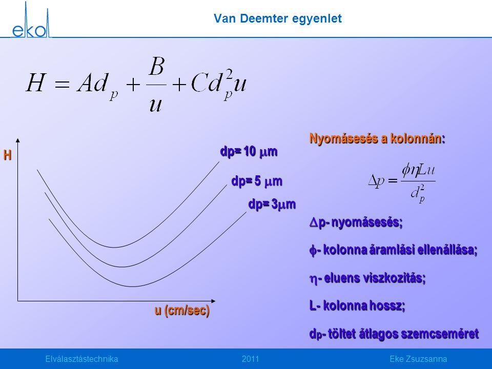 Elválasztástechnika2011Eke Zsuzsanna Van Deemter egyenlet u (cm/sec) H dp= 10  m dp= 5  m dp= 3  m Nyomásesés a kolonnán:  p- nyomásesés;  - kolonna áramlási ellenállása;  - eluens viszkozitás; L- kolonna hossz; d p - töltet átlagos szemcseméret