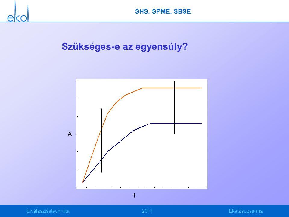 Elválasztástechnika2011Eke Zsuzsanna Szükséges-e az egyensúly? t A SHS, SPME, SBSE