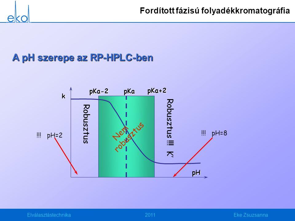 Elválasztástechnika2011Eke Zsuzsanna A pH szerepe az RP-HPLC-ben pH k pKa Robusztus Robusztus !!! K' Nem robusztus !!! pH=2 !!! pH=8 pKa-2pKa+2 Fordít