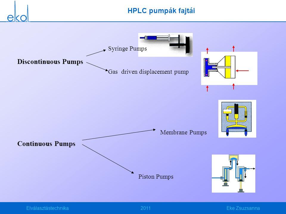 Elválasztástechnika2011Eke Zsuzsanna HPLC pumpák fajtái Discontinuous Pumps Continuous Pumps Syringe Pumps Gas driven displacement pump Membrane Pumps