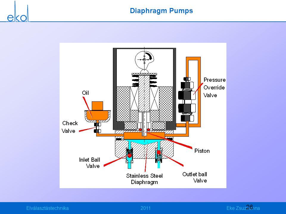 Elválasztástechnika2011Eke Zsuzsanna 26 Diaphragm Pumps