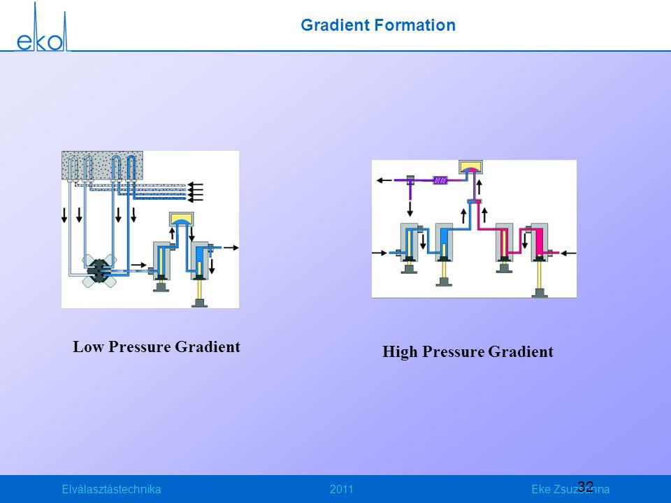 Elválasztástechnika2011Eke Zsuzsanna 32 Gradient Formation Low Pressure Gradient High Pressure Gradient