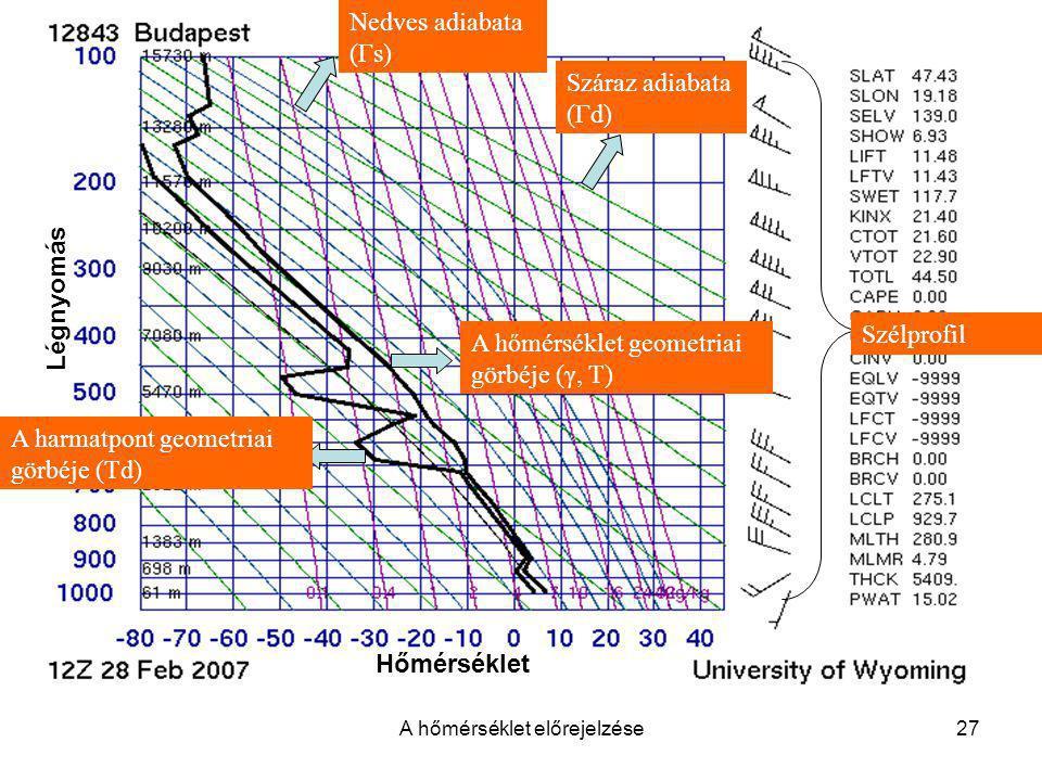 A hőmérséklet előrejelzése27 A hőmérséklet geometriai görbéje (γ, T) A harmatpont geometriai görbéje (Td) Száraz adiabata (Γd) Nedves adiabata (Γs) Sz