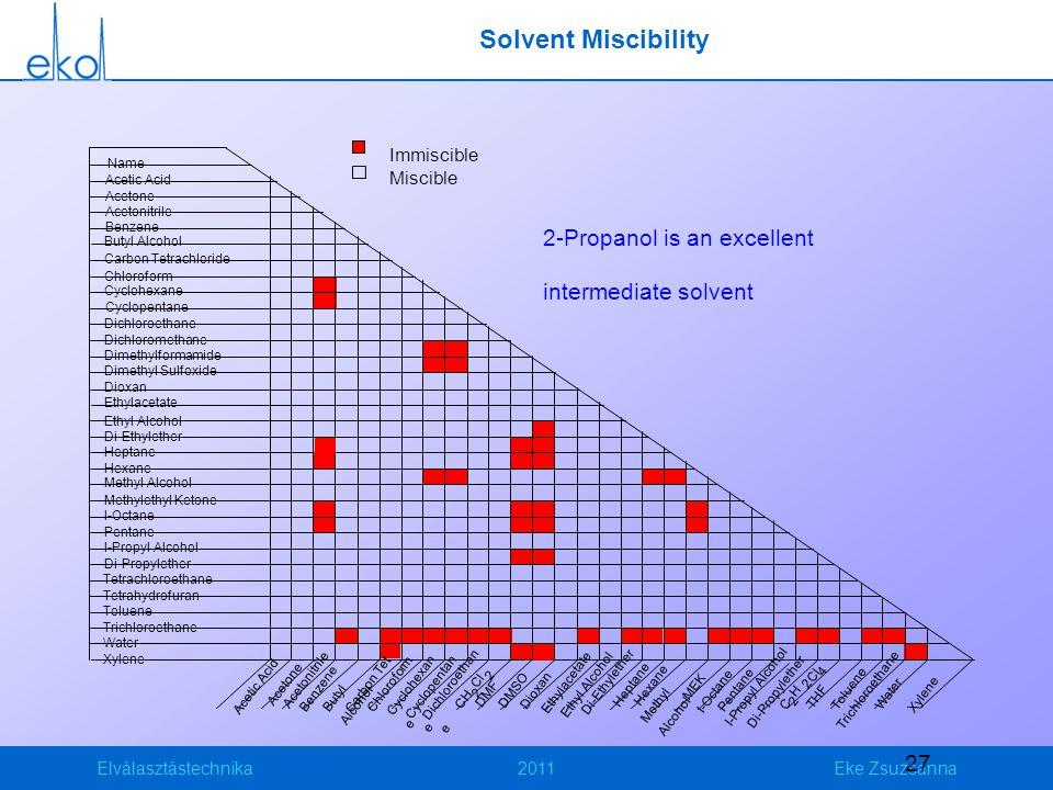 Elválasztástechnika2011Eke Zsuzsanna 27 Solvent Miscibility