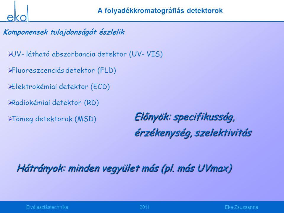 Elválasztástechnika2011Eke Zsuzsanna Komponensek tulajdonságát észlelik  UV- látható abszorbancia detektor (UV- VIS)  Fluoreszcenciás detektor (FLD)  Elektrokémiai detektor (ECD)  Radiokémiai detektor (RD)  Tömeg detektorok (MSD) Előnyök: specifikusság, érzékenység, szelektivitás Hátrányok: minden vegyület más (pl.