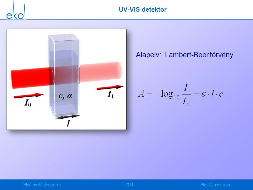 Elválasztástechnika2011Eke Zsuzsanna UV-VIS detektor Alapelv: Lambert-Beer törvény