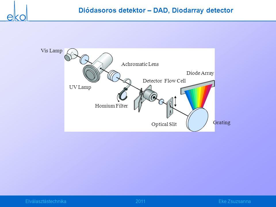 Elválasztástechnika2011Eke Zsuzsanna Diódasoros detektor – DAD, Diodarray detector Diode Array Grating Optical Slit Detector Flow Cell Homium Filter Achromatic Lens UV Lamp Vis Lamp