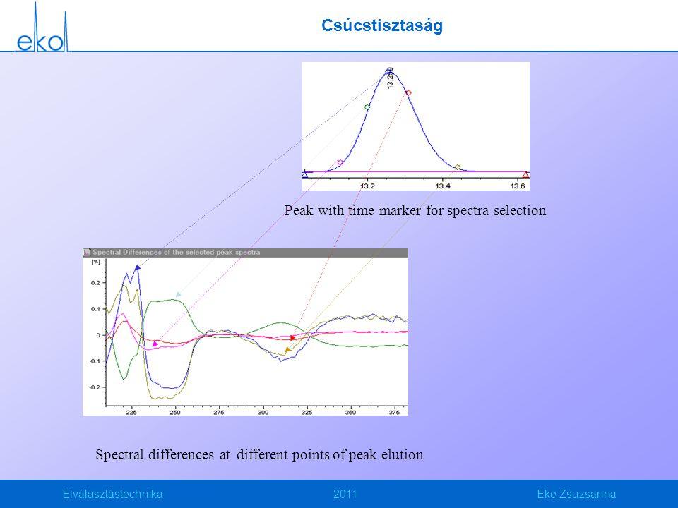 Elválasztástechnika2011Eke Zsuzsanna Csúcstisztaság Spectral differences at different points of peak elution Peak with time marker for spectra selection