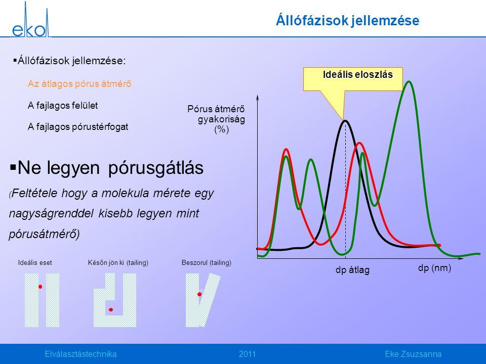 Elválasztástechnika2011Eke Zsuzsanna Állófázisok jellemzése  Állófázisok jellemzése: Az átlagos pórus átmérő A fajlagos felület A fajlagos pórustérfogat Pórus átmérő gyakoriság (%) dp (nm) Ideális eloszlás dp átlag  Ne legyen pórusgátlás ( Feltétele hogy a molekula mérete egy nagyságrenddel kisebb legyen mint pórusátmérő) Ideális esetKésőn jön ki (tailing)Beszorul (tailing)