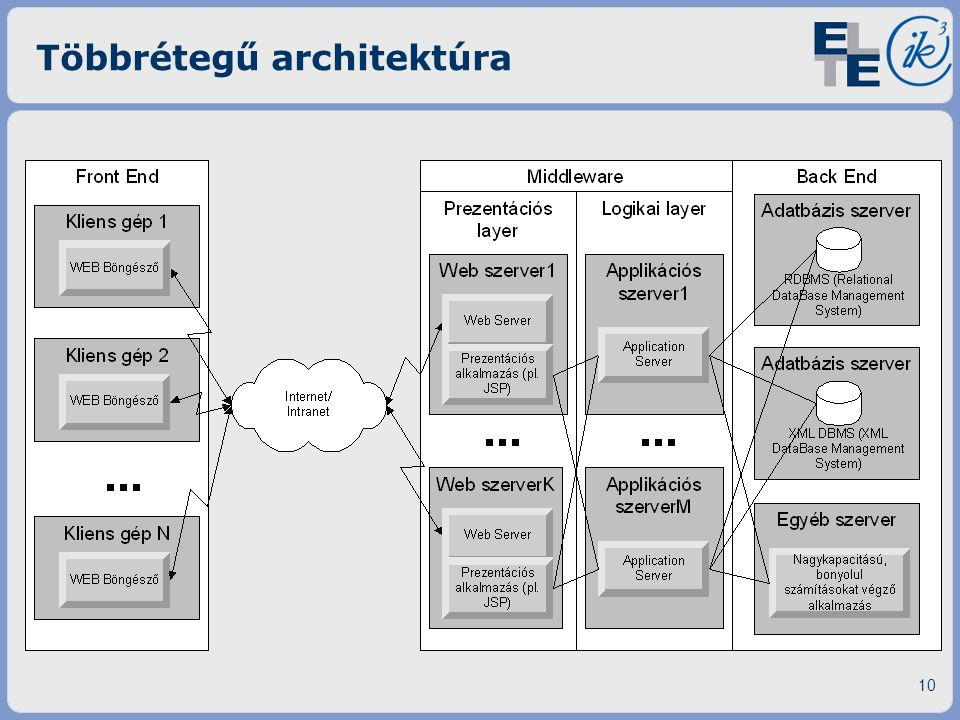 Többrétegű architektúra 10
